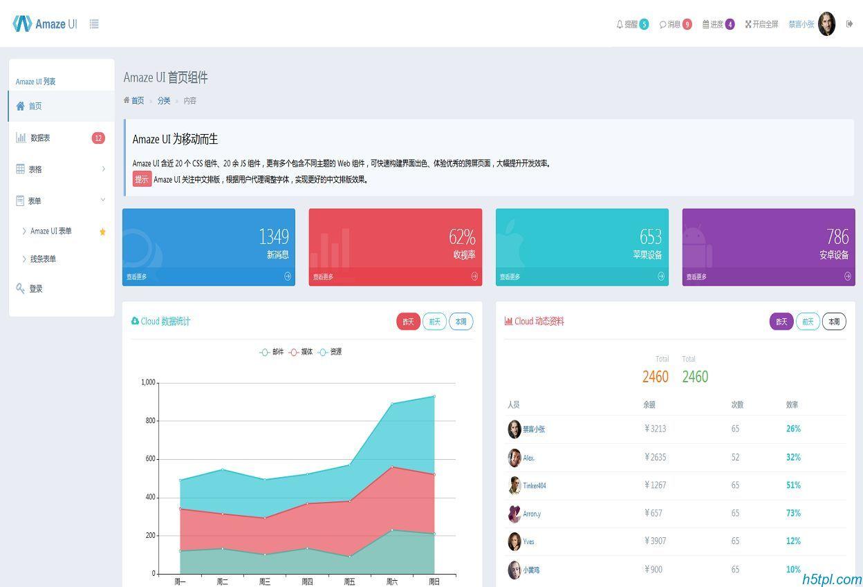 优秀的跨屏Amaze UI后台管理系统模板